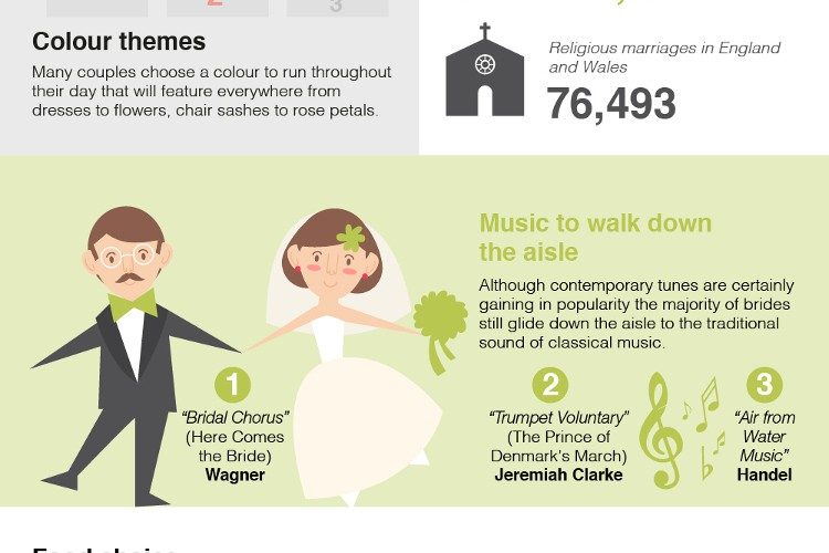 The UK's Most Popular Wedding Choices Infographic