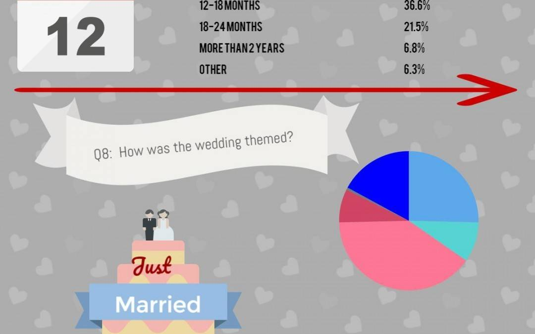 Results announced: The Great British Wedding Survey 2017